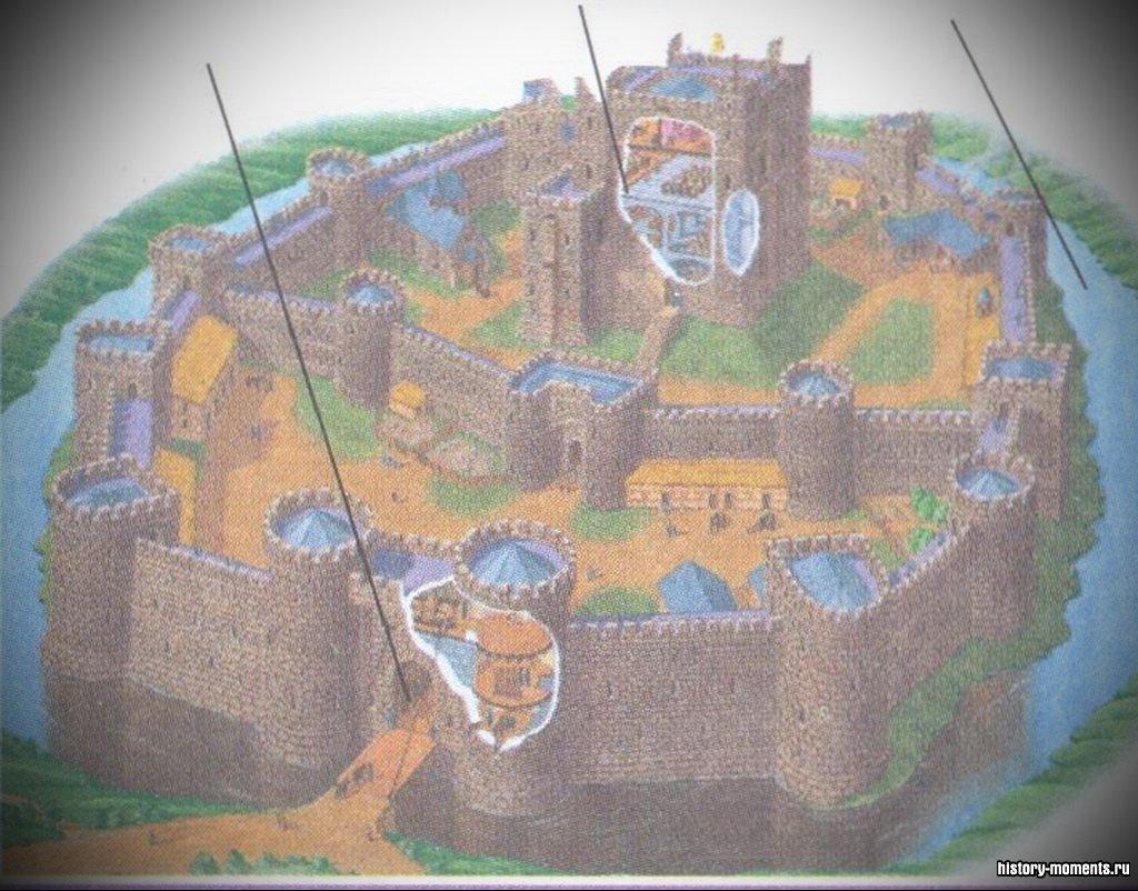 К концу XIII в. большинство могущественных европейских правителей возводили замки для обороны. Жилые помещения находились в основном здании (главной башне), окруженной крепостными стенами и рвом. В случае нападения мост через ров поднимался, чтобы не пропустить врага.