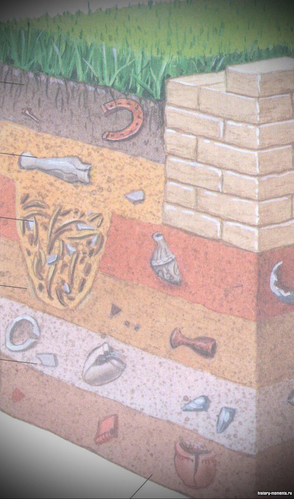Этот земельный разрез обнажает исторические слои с находящими ся в них предметами старины. Археологи тщательно записывают, в каком именно слое были найдены свидетельства, так как это дает информацию о возрасте находок.
